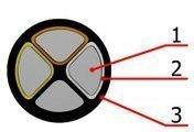 Alçaq gərginlikli güc kabelləri PE və ya PVX izolyasiyalı