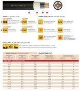 Enerji Kabloları(PVC)  Seval Kablo YVV-R (NYY) / YVV-U (NYY)